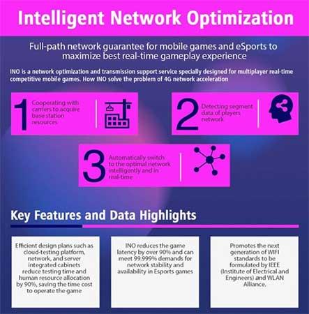 Intelligent Network Optimization
