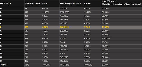 The connection between the spawn rate and the acquisition rate
